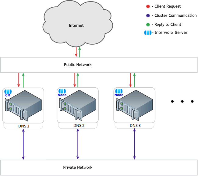 IW-DNS-Cluster
